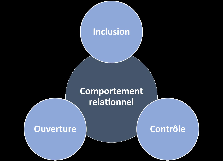 Inclusion, Contrôle, Ouverture